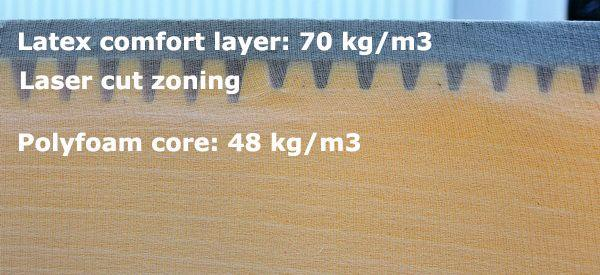Bruno mattress Layers